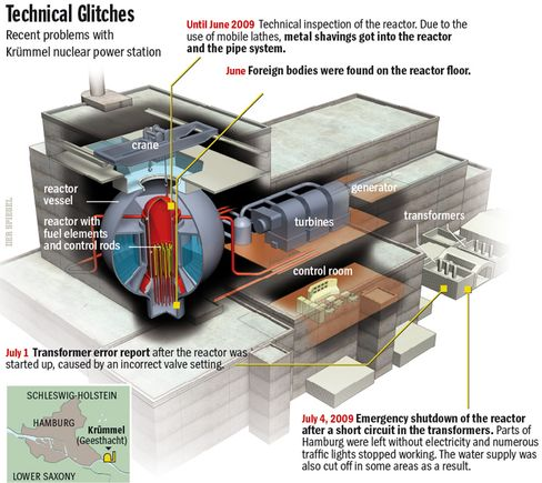 Graphic: Incidents at the Krümmel nuclear reactor
