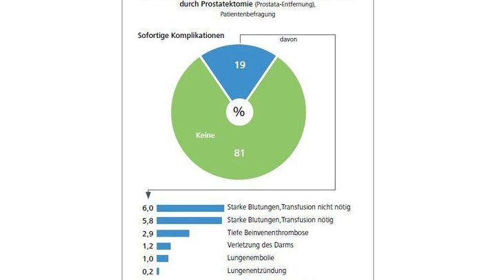Krankenhausreport 2012: Die wichtigsten Zahlen und Statistiken