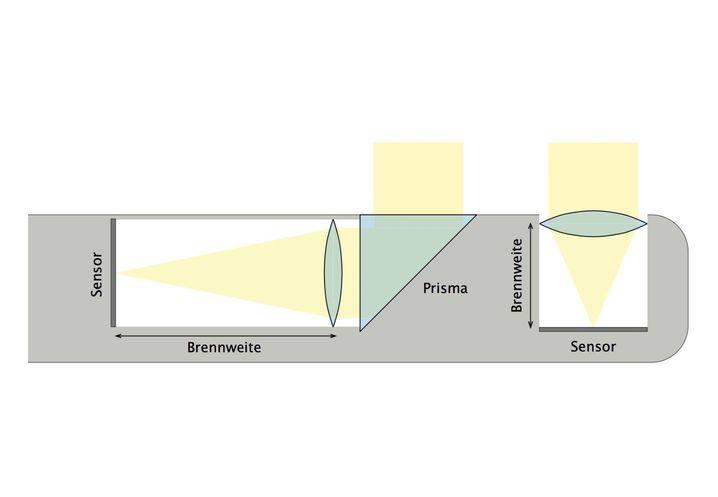 Anstelle von oder - wie bei der Light L16 - neben herkömmlichen Kameramodulen (r.), deren Brennweite durch die Gehäusetiefe beschränkt ist, lassen sich Module in Periskoptechnik (l.) einbauen, die Teleobjektive oder Zooms verwenden.