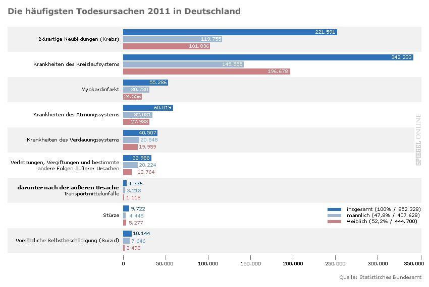 Grafik - die häufigsten Todesursachen 2011
