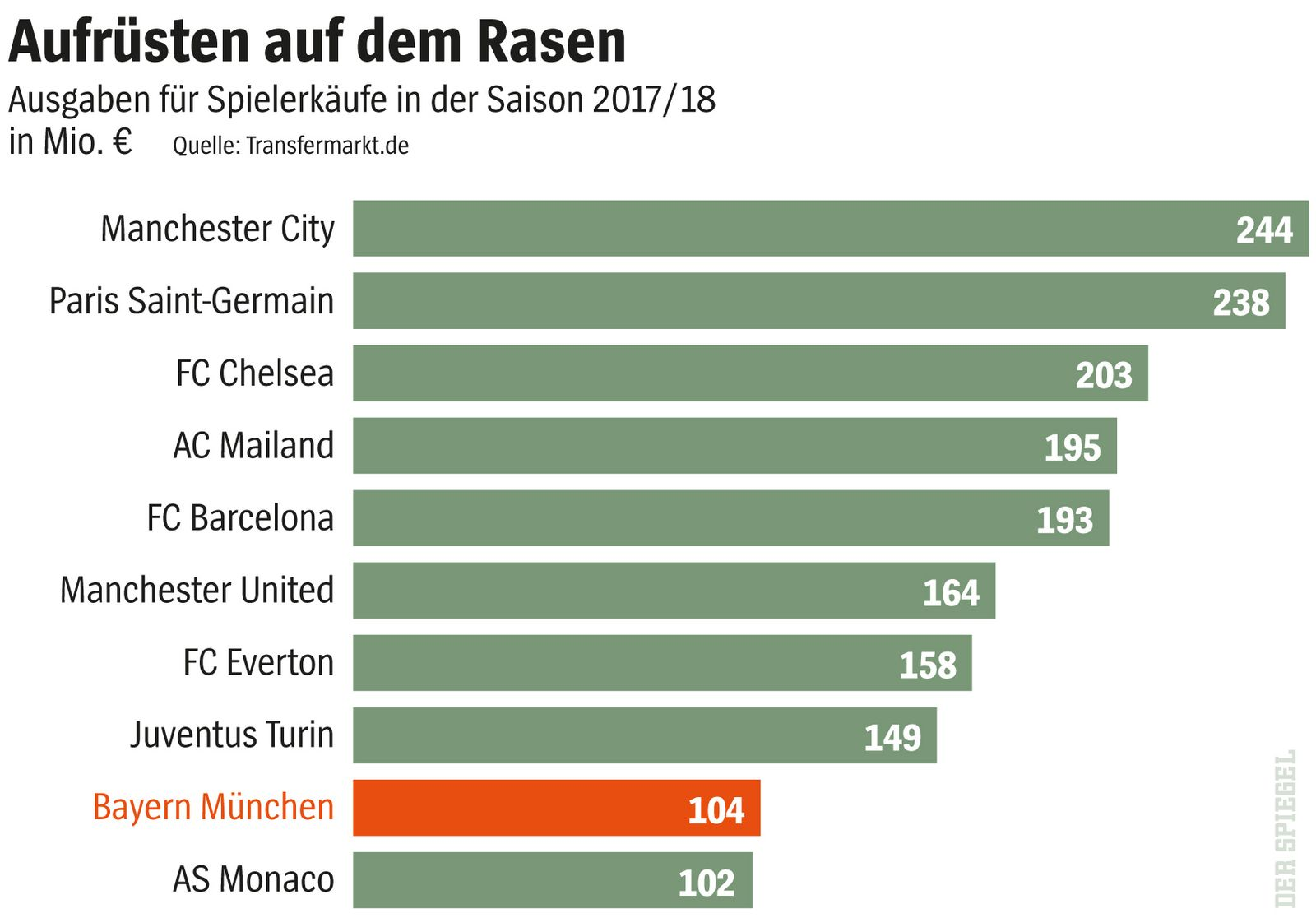 SPIEGEL 37/2017, S.112 Grafik Fußball / Transfermarkt