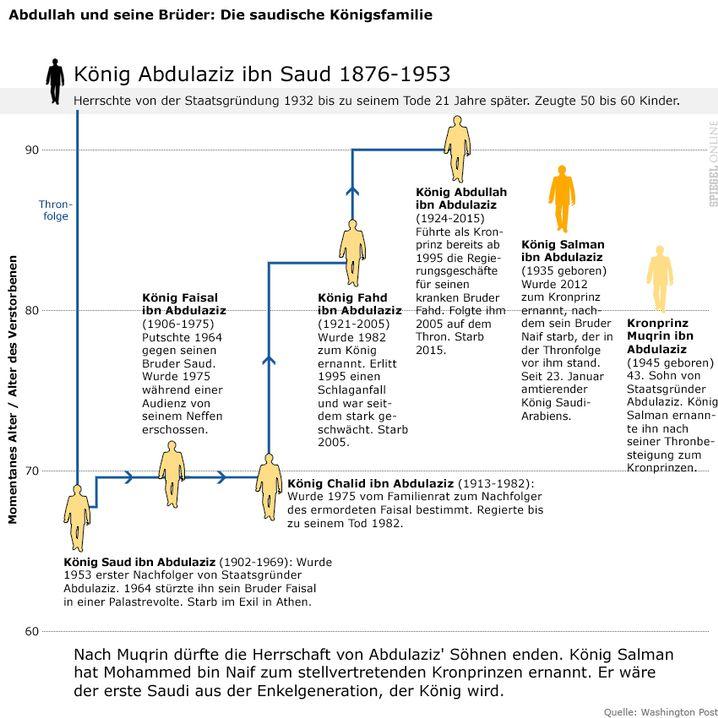 Klicken Sie in die Grafik, um den Stammbaum der Saudis zu sehen