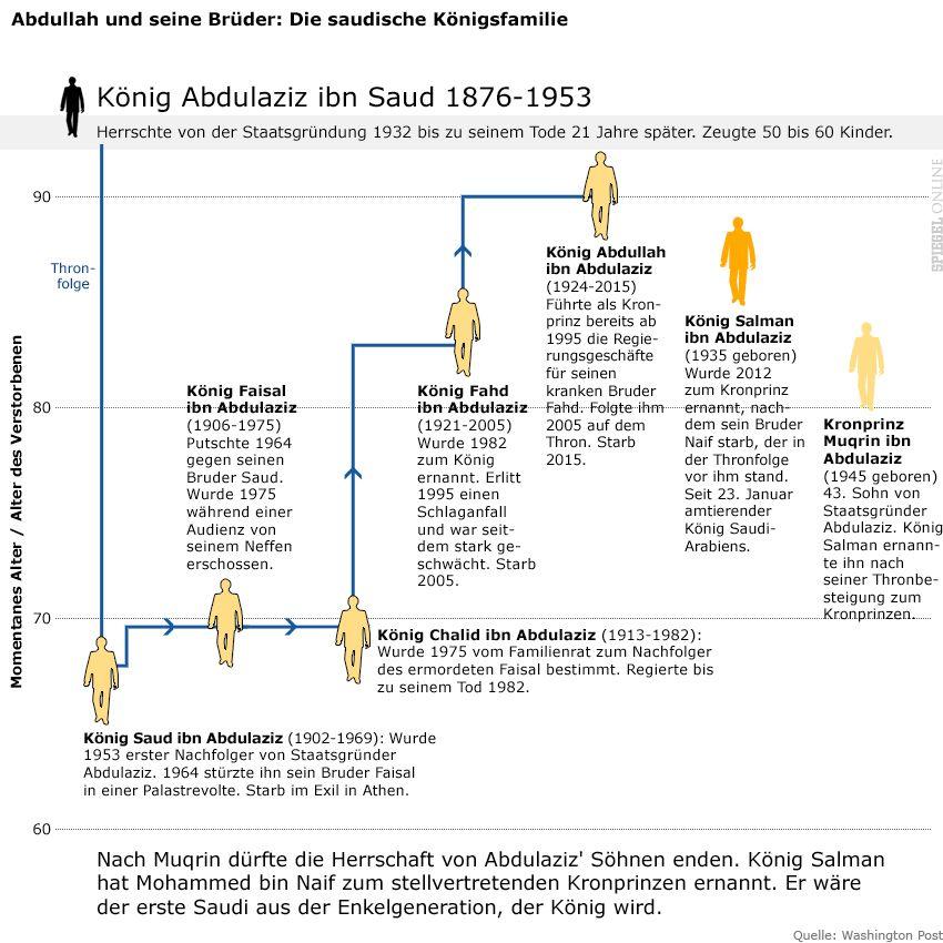 Grafik - Die saudische Königsfamilie