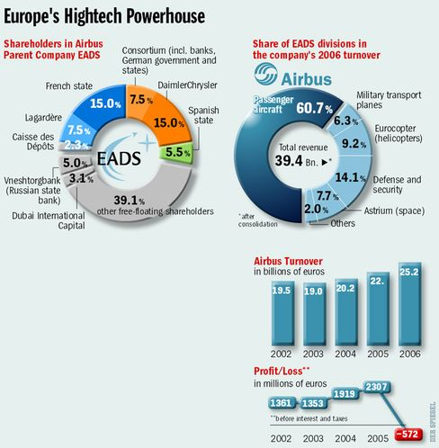 Europe's Hightech Powerhouse: The Ownership Structure of EADS