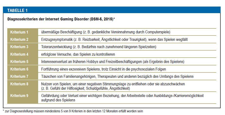 EINMALIGE VERWENDUNG Tabelle Spielsucht / Internet Gaming Disorder
