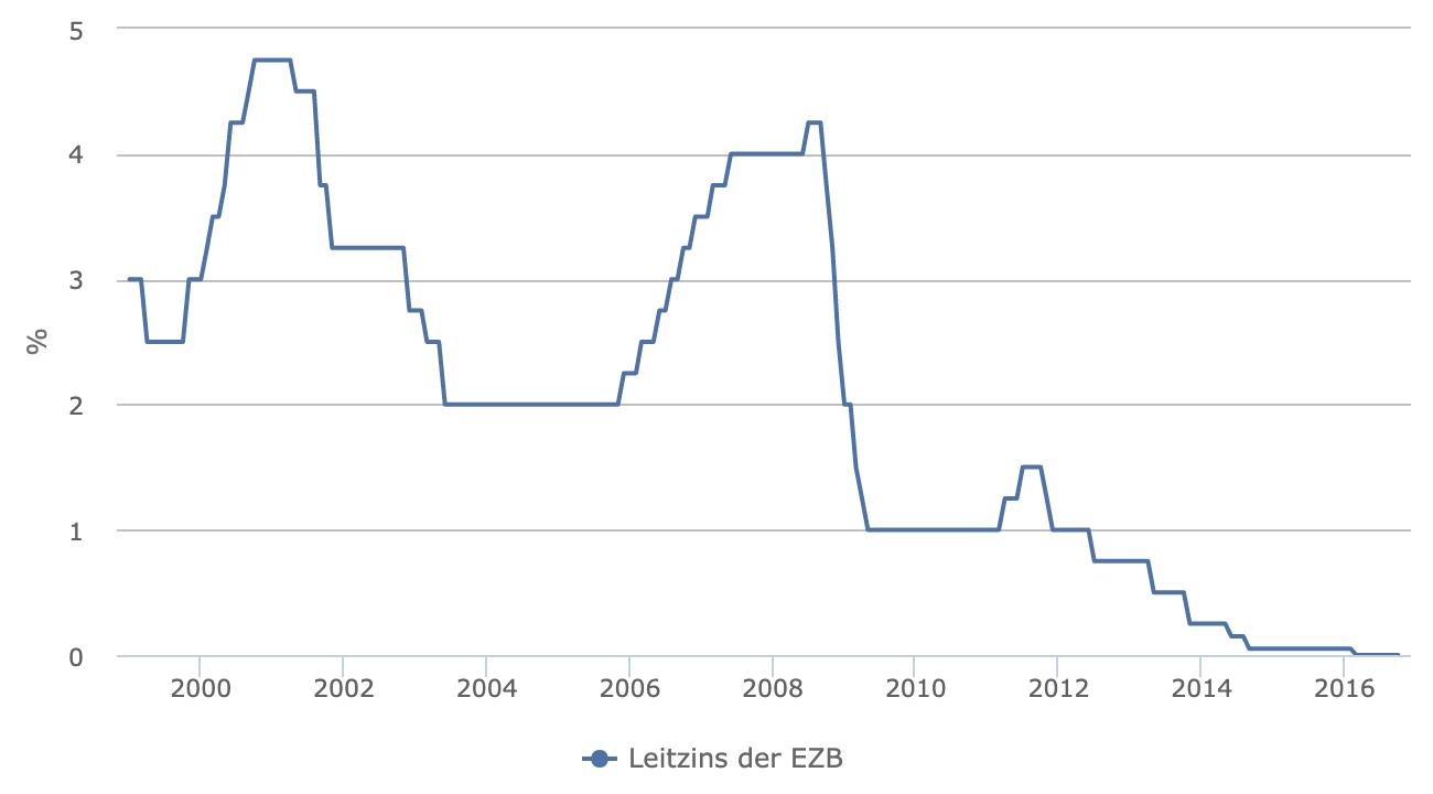 Der EZB-Leitzins seit 1999