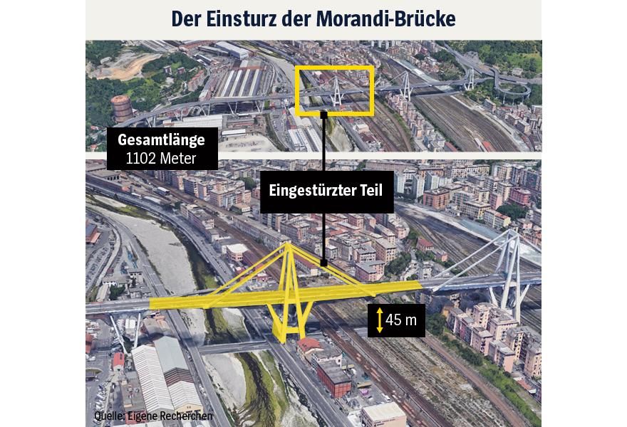 Grafik - Einsturz Morandi-Brücke Genua