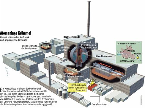 Atomanlage Krümmel: Zur Großansicht bitte anklicken