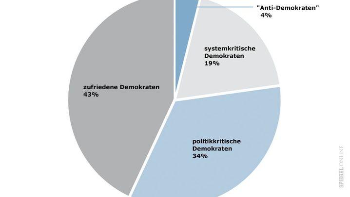 FES-Studie: Demokratie-Typen