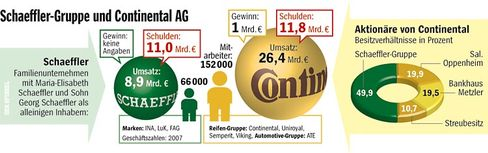 Konzernstruktur im Überblick: Schaeffler-Gruppe und Conti