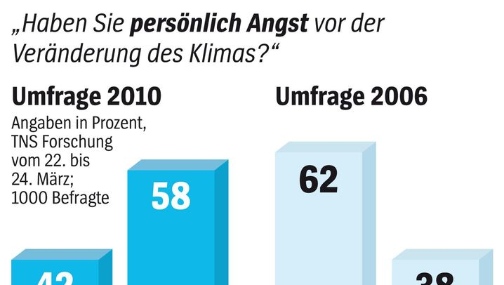 SPIEGEL-Umfrage: Die Deutschen und der Klimawandel