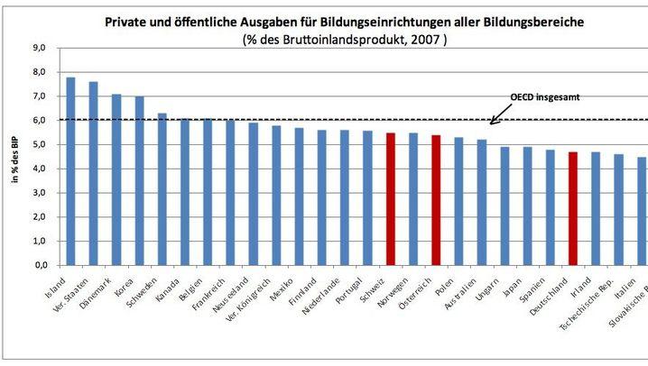 Bildung im Vergleich: Was Deutschland gut macht - und was nicht