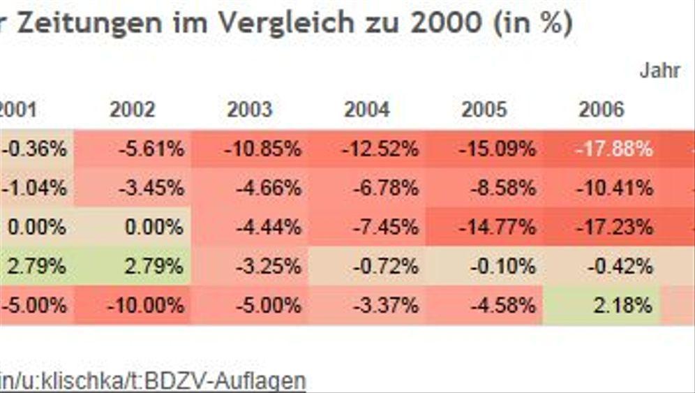 Zeitungsauflagen: Verluste im Vergleich zu 2000