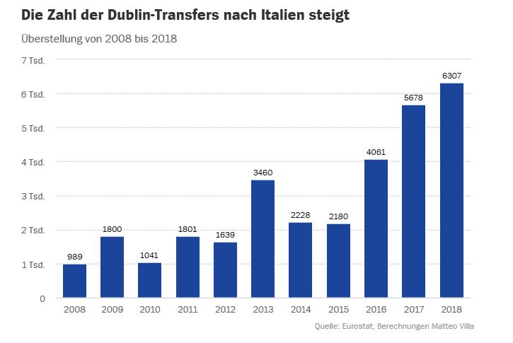 Dublin-Transfers-1