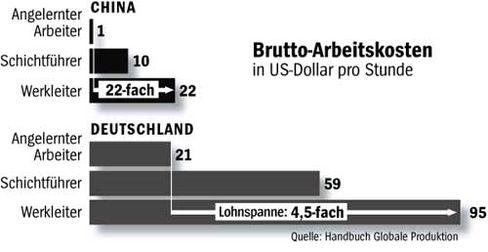 Arbeitskosten - China und Deutschland im Vergleich