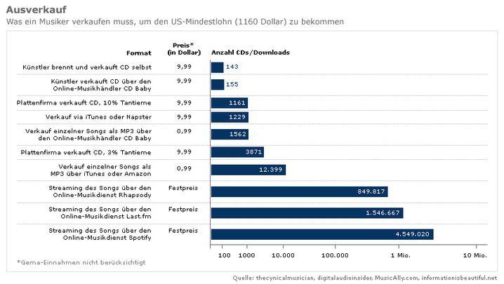 """Grafik von """"Information is Beautiful"""": Schrumpfende Einnahmen im Internet"""