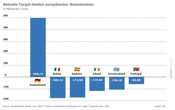 Den Forderungen der Bundesbank stehen gewaltige Schulden der Krisenländer gegenüber.