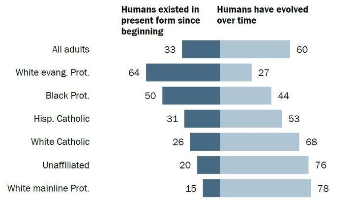 Evolution versus Religion: Republikaner auf dem Weg zum Fundamentalismus