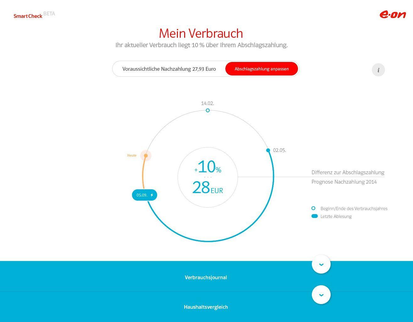 EINMALIGE VERWENDUNG EON SmartCheck / Mein Verbrauch