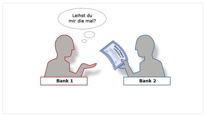 Grafik-Strecke: Wie Wechselkurs-Spekulationen funktionieren