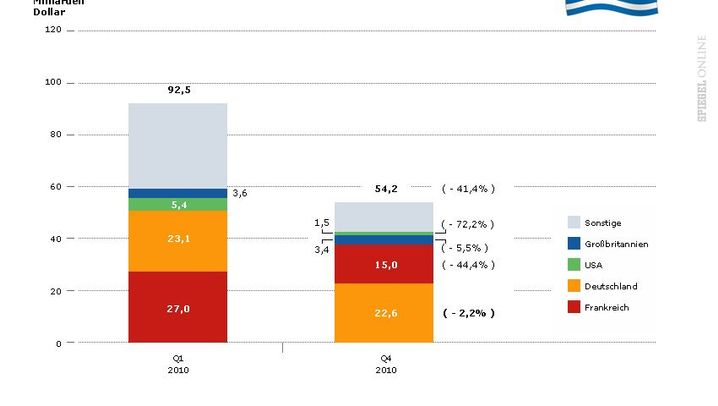 Grafiken: Bankenflucht aus den Krisenländern