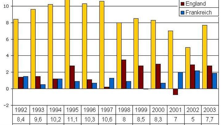 Britenrabatt: Thatchers umstrittenes Erbe