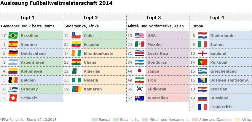 Grafik Auslosung Fußball Weltmeisterschaft 2014