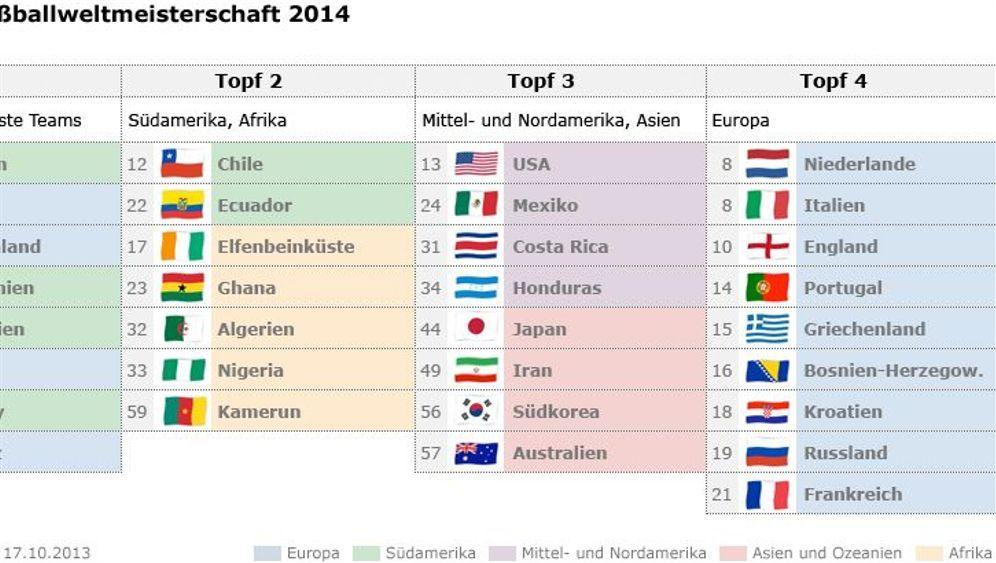WM 2014: Exoten in Brasilien
