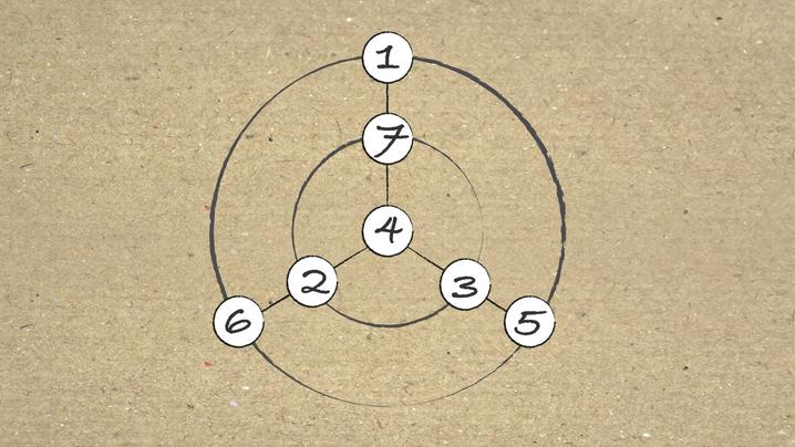 Die vier Lösungen