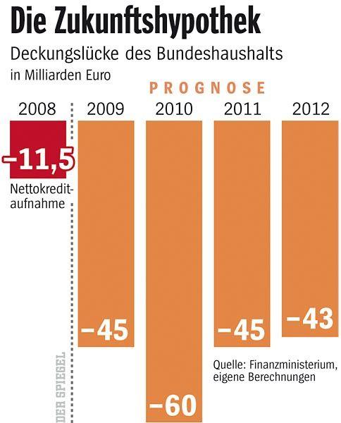 Schuldenprognose für Deutschland: Klicken Sie auf das Bild für die Großansicht