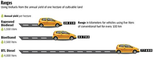 A comparison of the different types of biofuel used for vehicles.