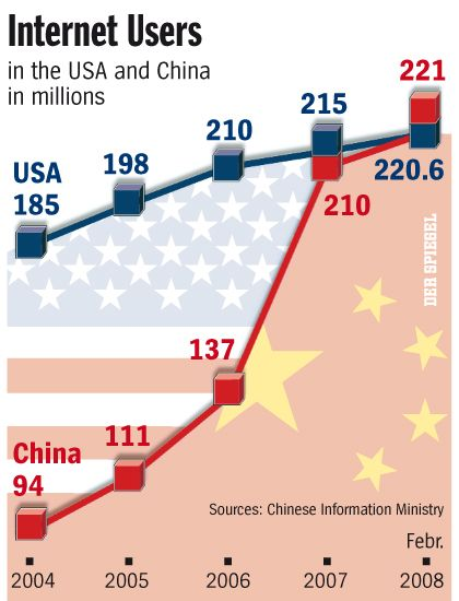 China leads the world in Web users, too.