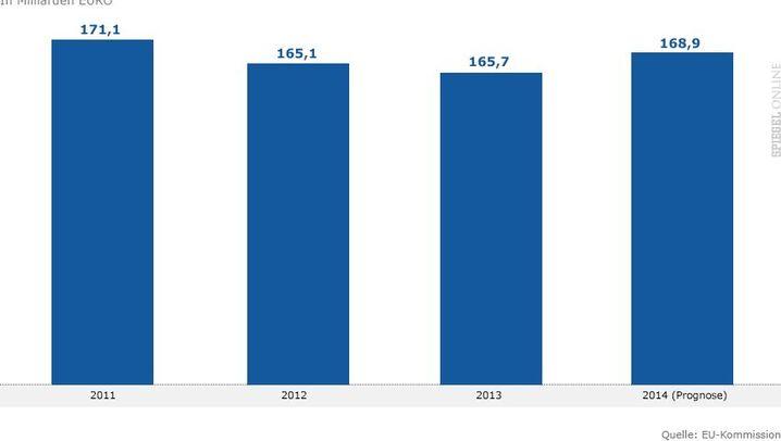 Grafiken: So steht es um Portugals Wirtschaft