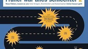 Guido Mingels »Früher war alles schlechter 2« SPIEGEL-Buch mit Grafiken von Michael Walter bei DVA, München 144 Seiten 15 Euro.