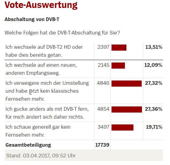 NUR ALS ZITAT Screenshot DVB-T Vote