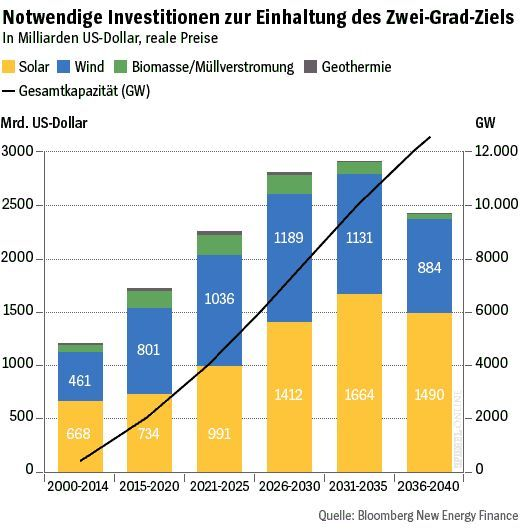 FÜR ARTIKEL - Grafik - Investitionen Energiewende - Notwendige Investitionen zur Einhaltung des Zwei-Grad-Ziels