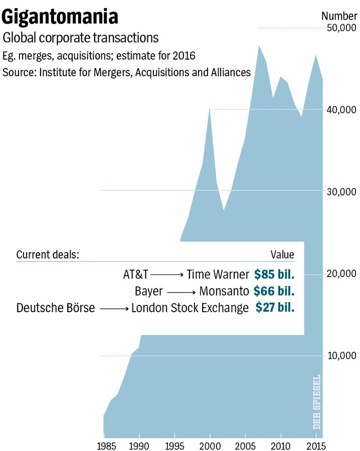 Graphic: Giant Mergers, Immense Acquisitions