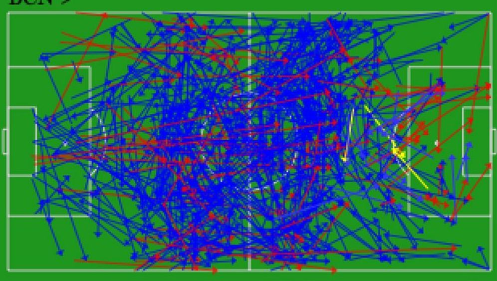 Spiel-Analyse: Das System Barça