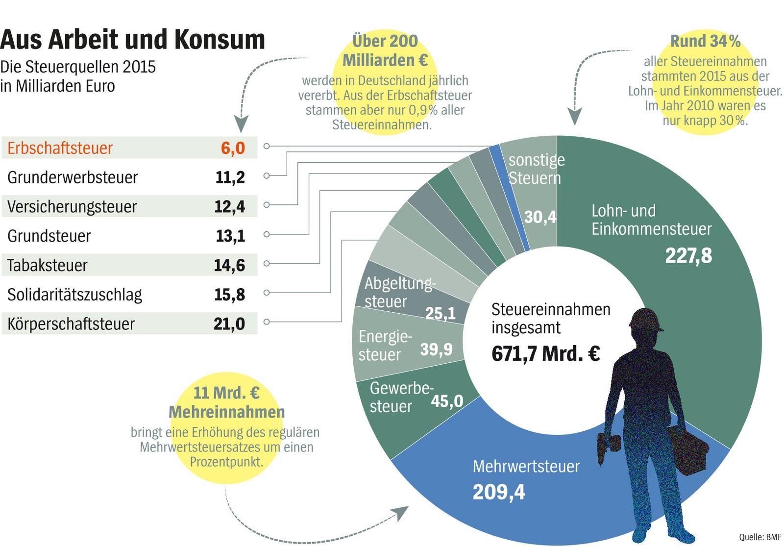 SPIEGEL 34/2016 S. 10 Grafik Aus Arbeit und Konsum