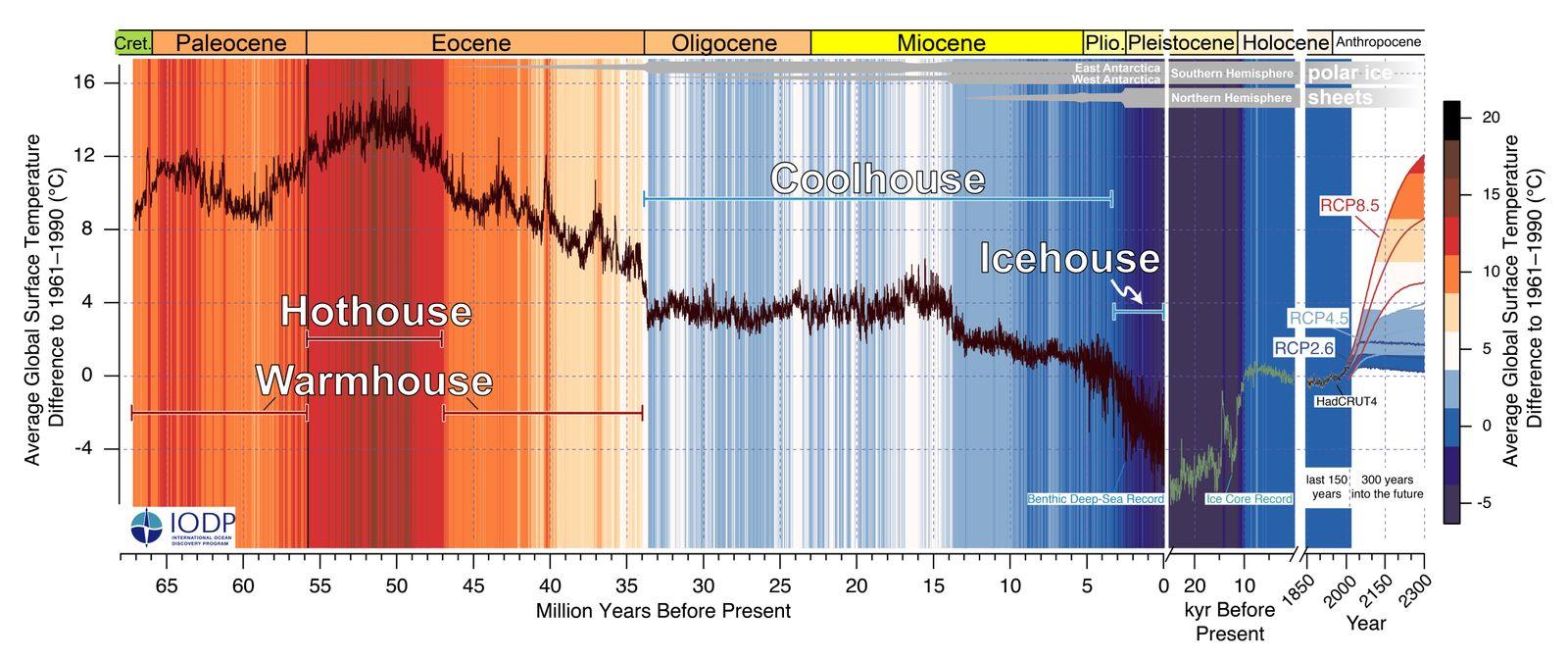 Klimageschichte von 66 Millionen Jahren