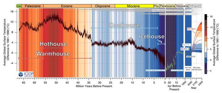 Klimakurve: Daten aus Eiskernaufzeichnungen der letzten 25.000 Jahre veranschaulichen den Übergang von der letzten Eiszeit zur aktuellen wärmeren Periode, dem Holozän. Historische Daten von 1850 bis heute zeigen den deutlichen Anstieg nach 1950, der den Beginn des Anthropozäns markiert. Die RCPs (Representative Concentration Pathways) zeigen drei Zukunftsprojektionen für die globale Temperatur