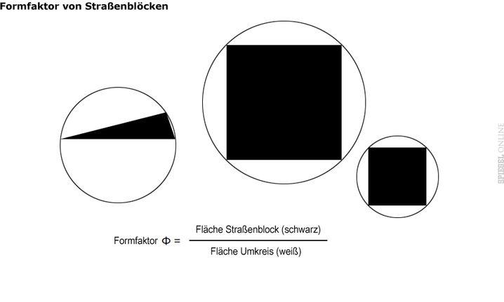 Berechnung des Formfaktors: Phi ist der Quotient aus der Blockfläche und der Umkreisfläche. Je länger ein Block ist, umso kleiner ist Phi