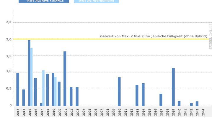 Grafiken: RWEs Niedergang