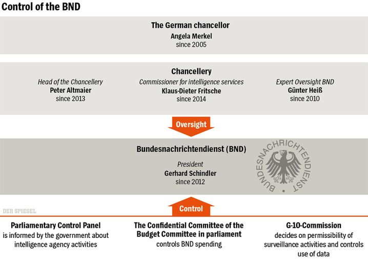 Graphic: Oversight of the German foreign intelligence service