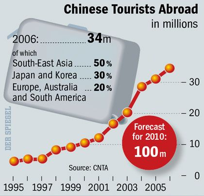 The Chinese are going on vacation abroad in increasing numbers.