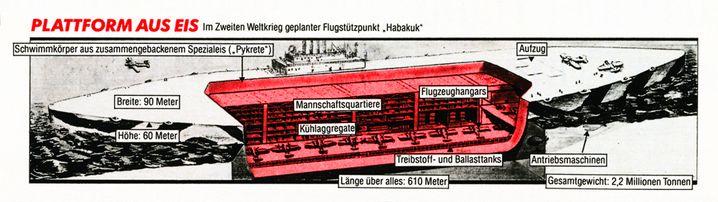 Platz für 200 Spitfires: Die Skizze zeigt einen Querschnitt des geplanten Flugzeugträgers aus Eis. Gut zu sehen: das komplizierte Tiefkühl-System (l.) sowie die einzelnen Hangars (r.). Das Innere des Hohlrumpfs sollte Platz für 1500 Matrosen und bis zu 200 Spitfire-Kampfflugzeuge bieten - je nach Bedarf würden die Jagdflieger auf die Bordpiste gehievt werden.
