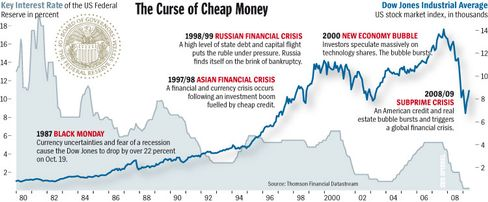 Graphic: The curse of cheap money