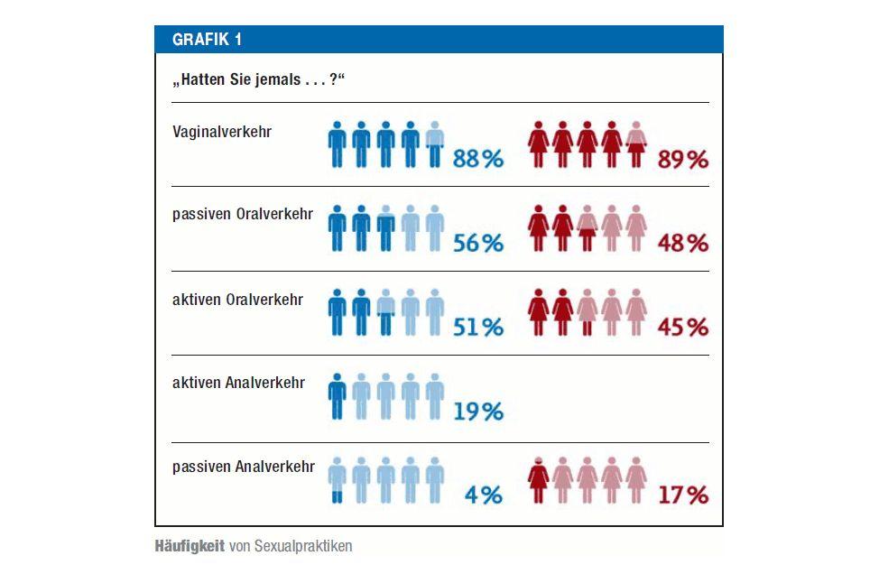 Sexpartner Deutschland Durchschnitt
