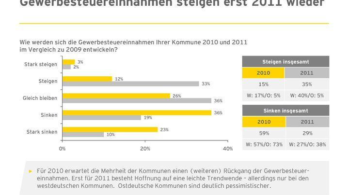 Grafiken: So schlecht geht es Deutschlands Kommunen