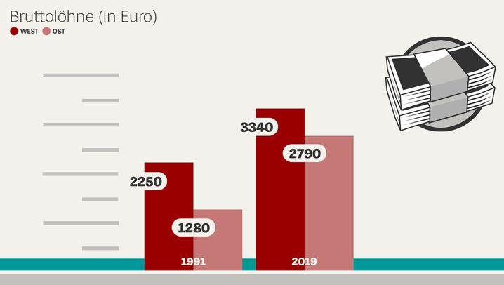 Wachsen nach dem Kahlschlag: Die Bilanz des Ostens in zehn Grafiken